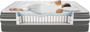 cutaway of Beautryrest mattress with woman laying on top