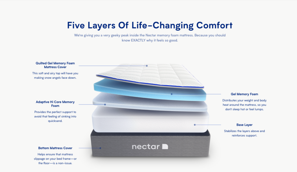 layers diagram of the nectar mattress